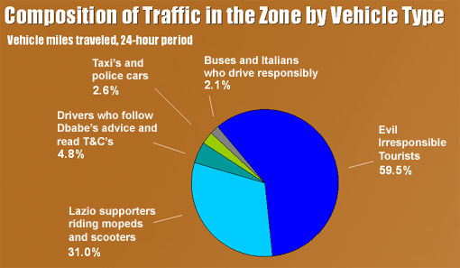 A graph showing vehicles driving in Rome